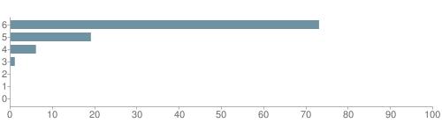 Chart?cht=bhs&chs=500x140&chbh=10&chco=6f92a3&chxt=x,y&chd=t:73,19,6,1,0,0,0&chm=t+73%,333333,0,0,10|t+19%,333333,0,1,10|t+6%,333333,0,2,10|t+1%,333333,0,3,10|t+0%,333333,0,4,10|t+0%,333333,0,5,10|t+0%,333333,0,6,10&chxl=1:|other|indian|hawaiian|asian|hispanic|black|white